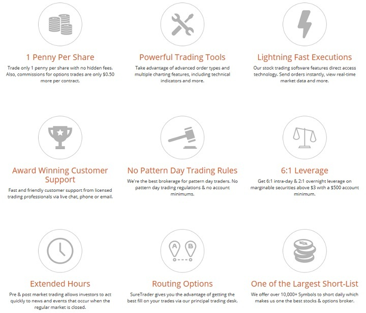 SureTrader Advantages