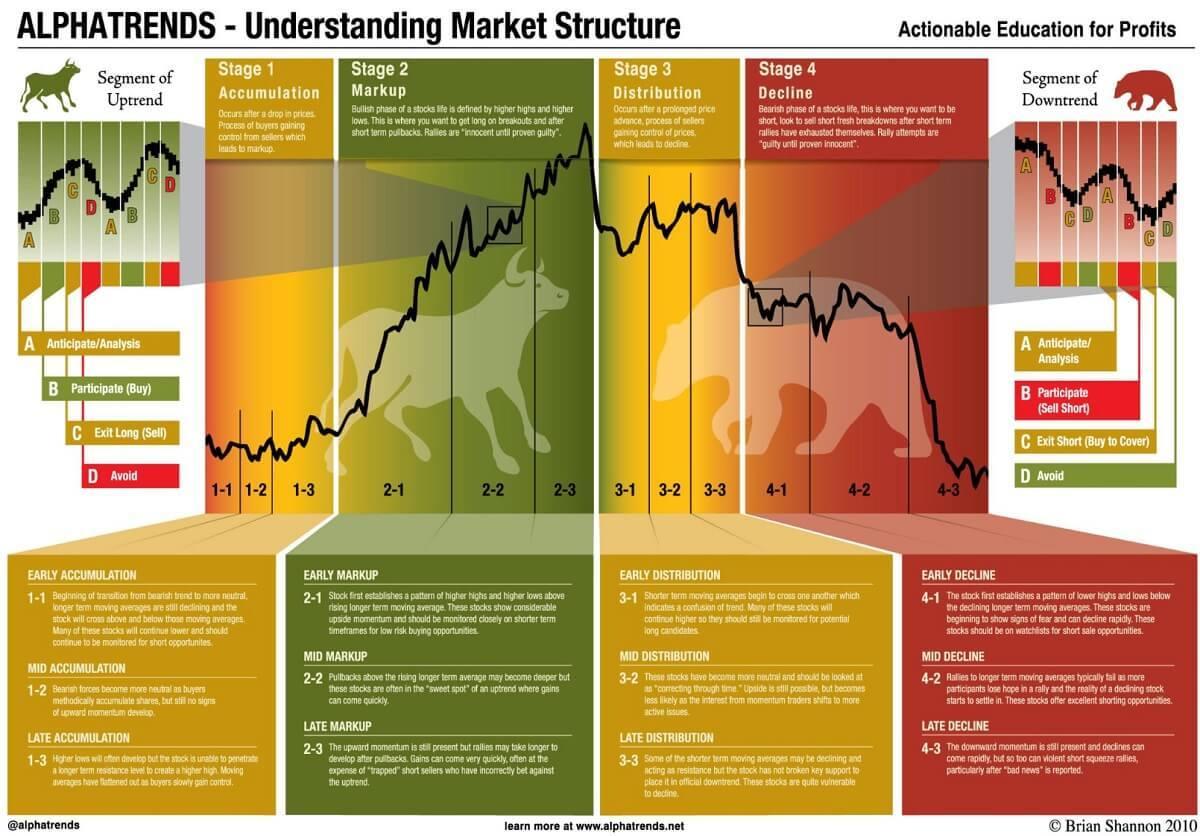 AlphaTrends.net | Market Structure Education