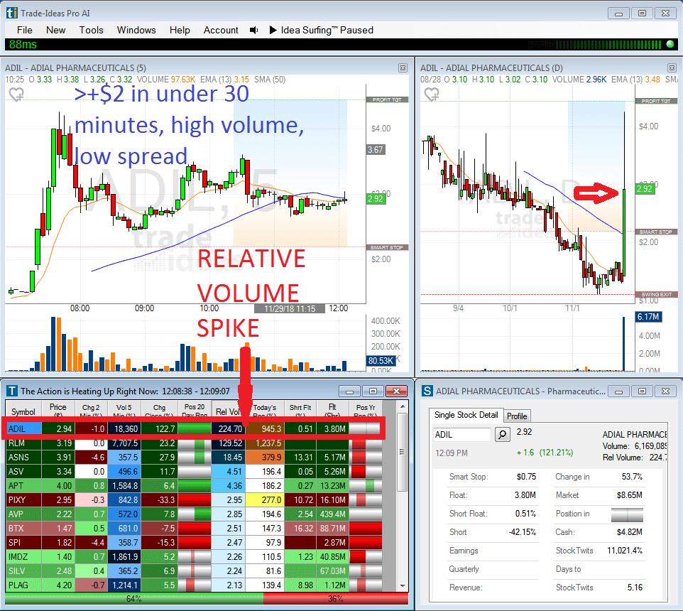 Trade Penny Stocks With Trade Ideas