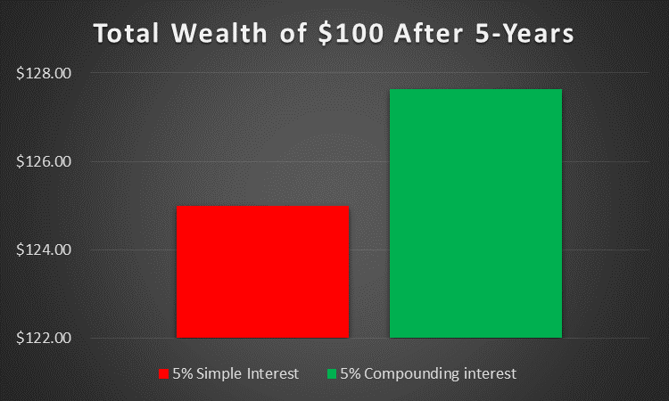 Total Wealth