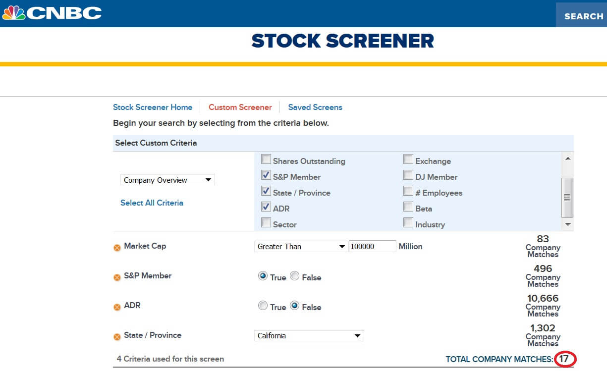Best Stock Screeners and Stock Scanners of 2019