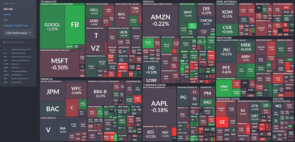 Finviz Heatmap for Futures
