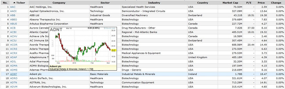 Finviz stock screener with chart
