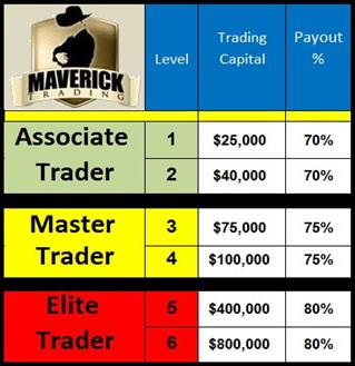 Maverick Trading Review - Payout and Trading Capital Table
