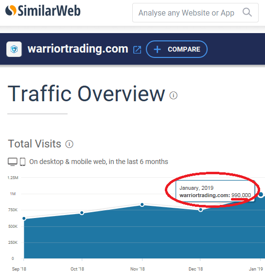 Warrior Trading Traffic Stats