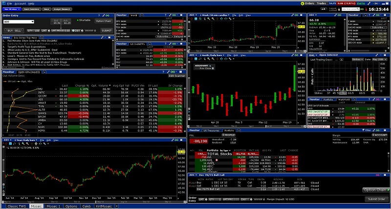 Traderworkstation TWS Interactive Brokers