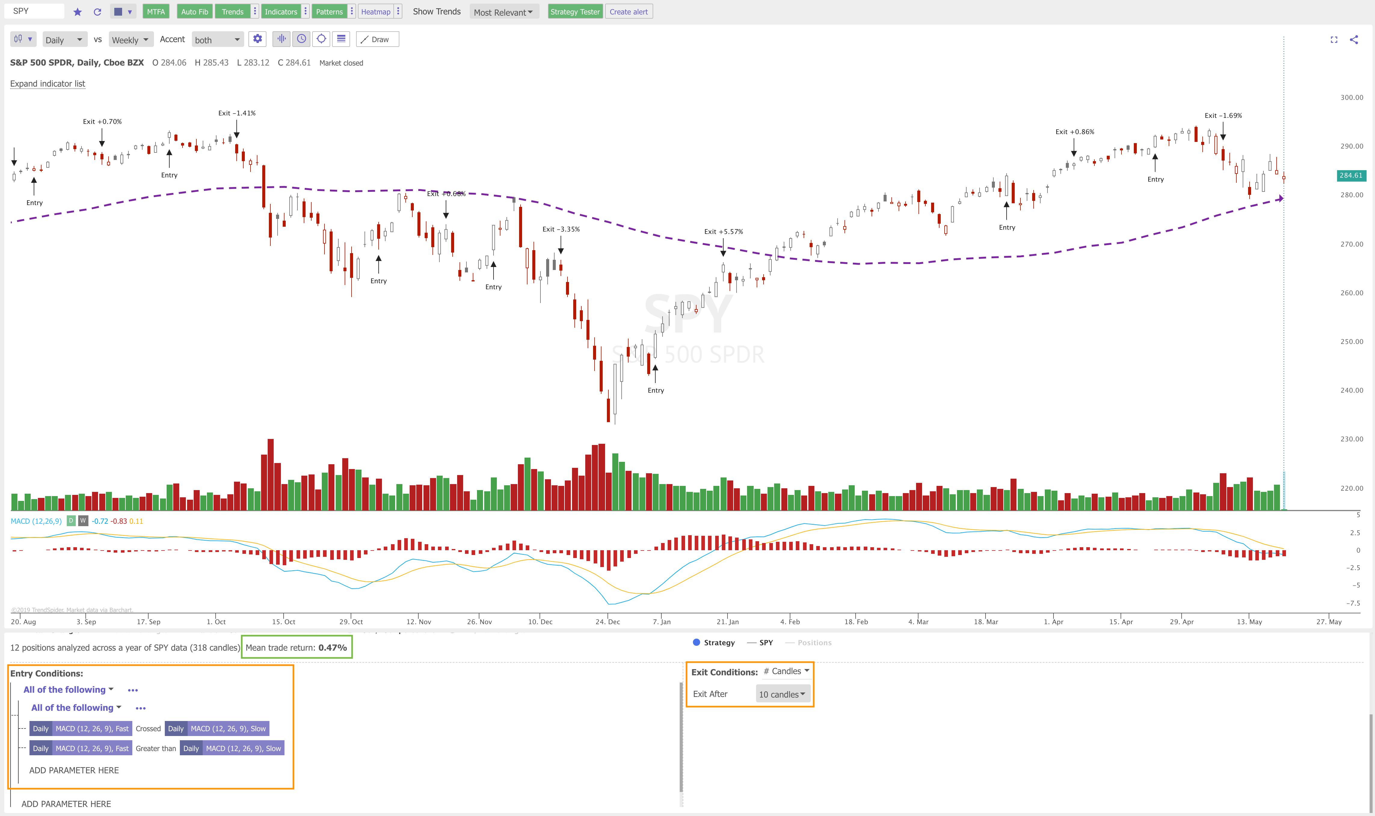 TrendSpider Backtester