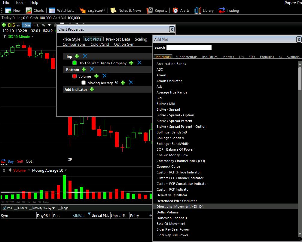 Trading Indicators | Free Stock Charts