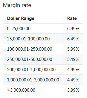 Webull Margin Rates