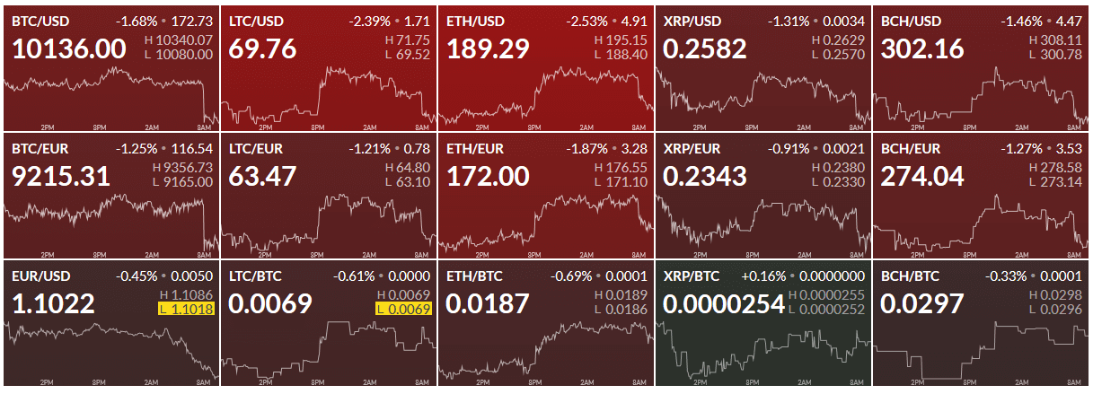 Finviz Cryptocurrency Heatmap
