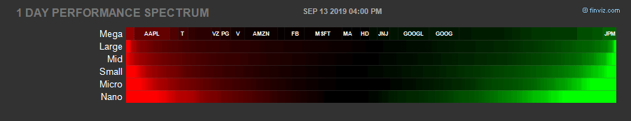 Finviz Spectrum Charts