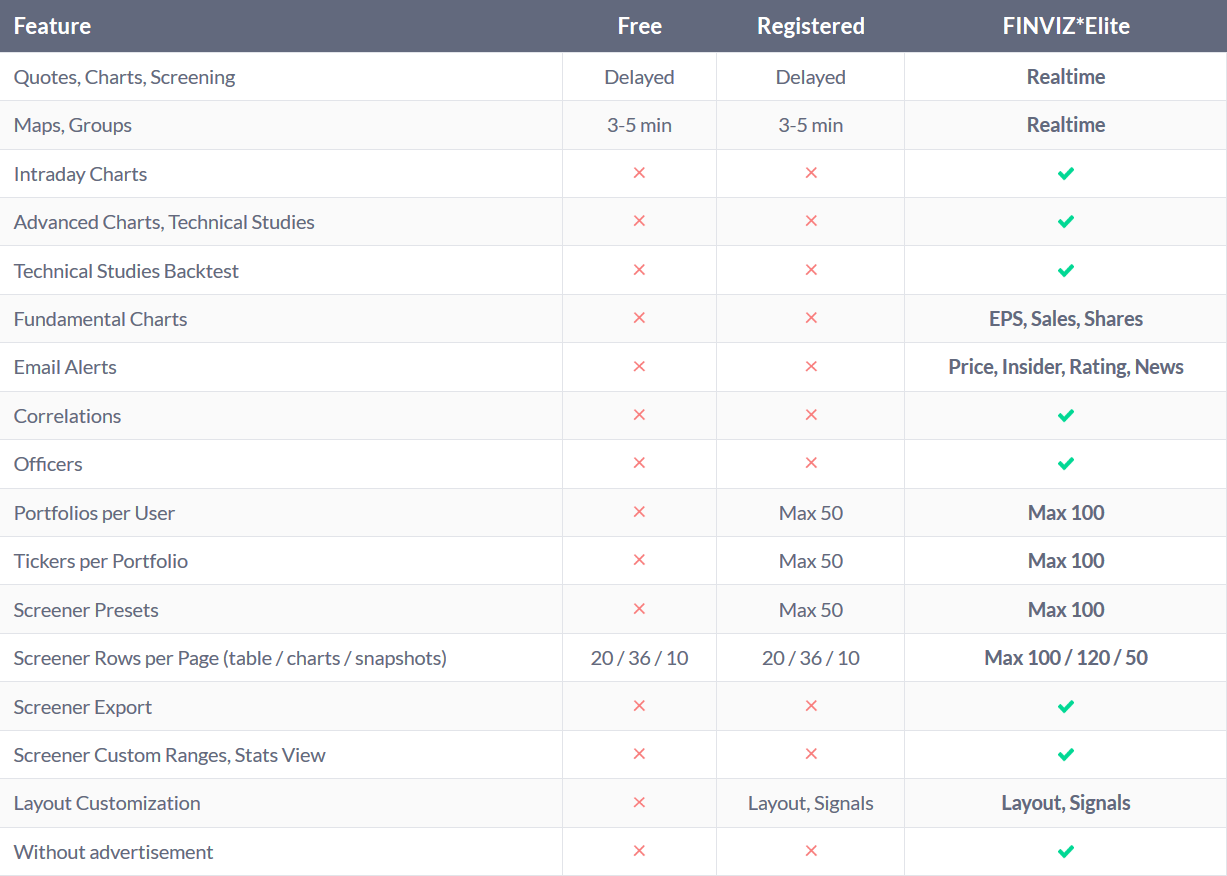 Finviz costs and pricing