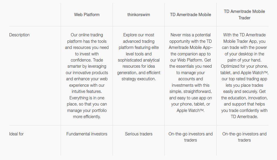TD-Ameritrade Trading Platforms