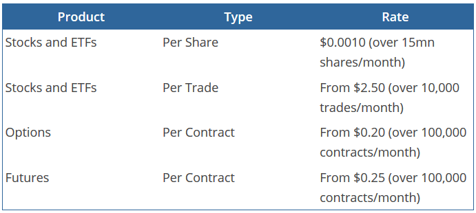 Fees Lightspeed Trading