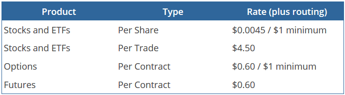 LightspeedTrading Fee Structure