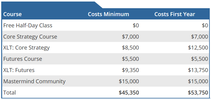 Online Trading Academy | Costs Table