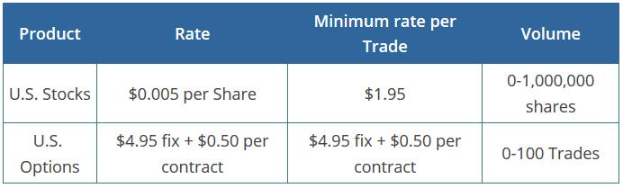 SureTrader Comparison Table