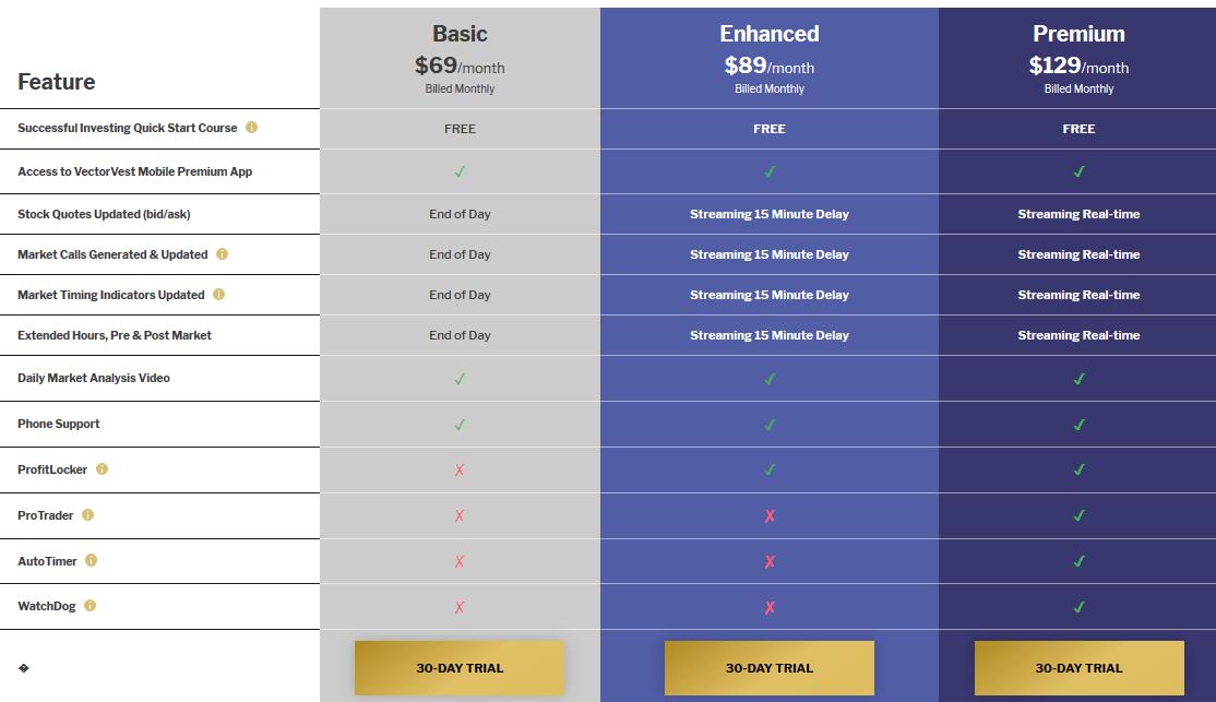 VectorVest pricing
