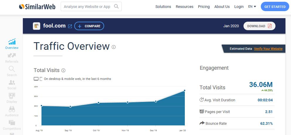 Fool.com Growth
