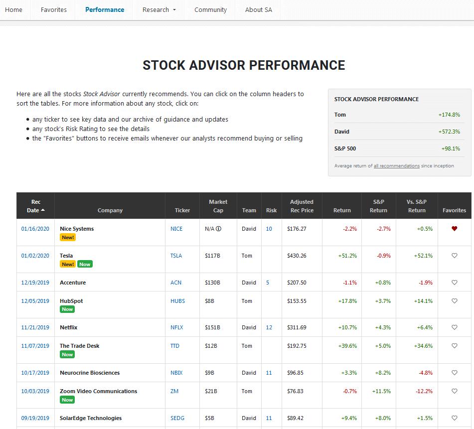 Stock Advisor Performance | Motley Fool