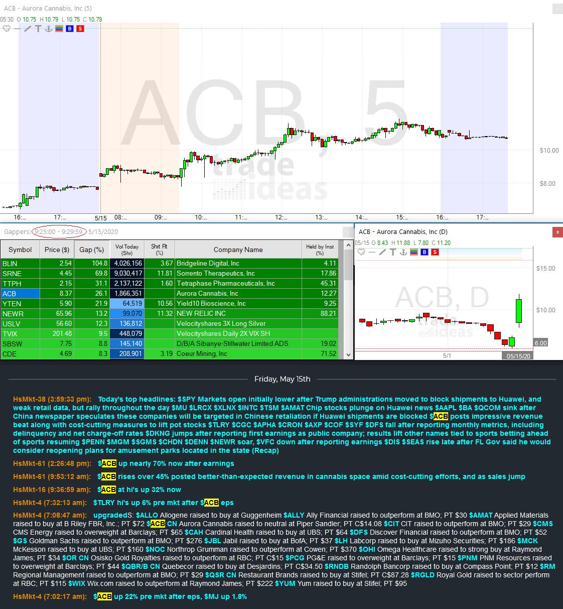 Hammerstone Markets | ACB