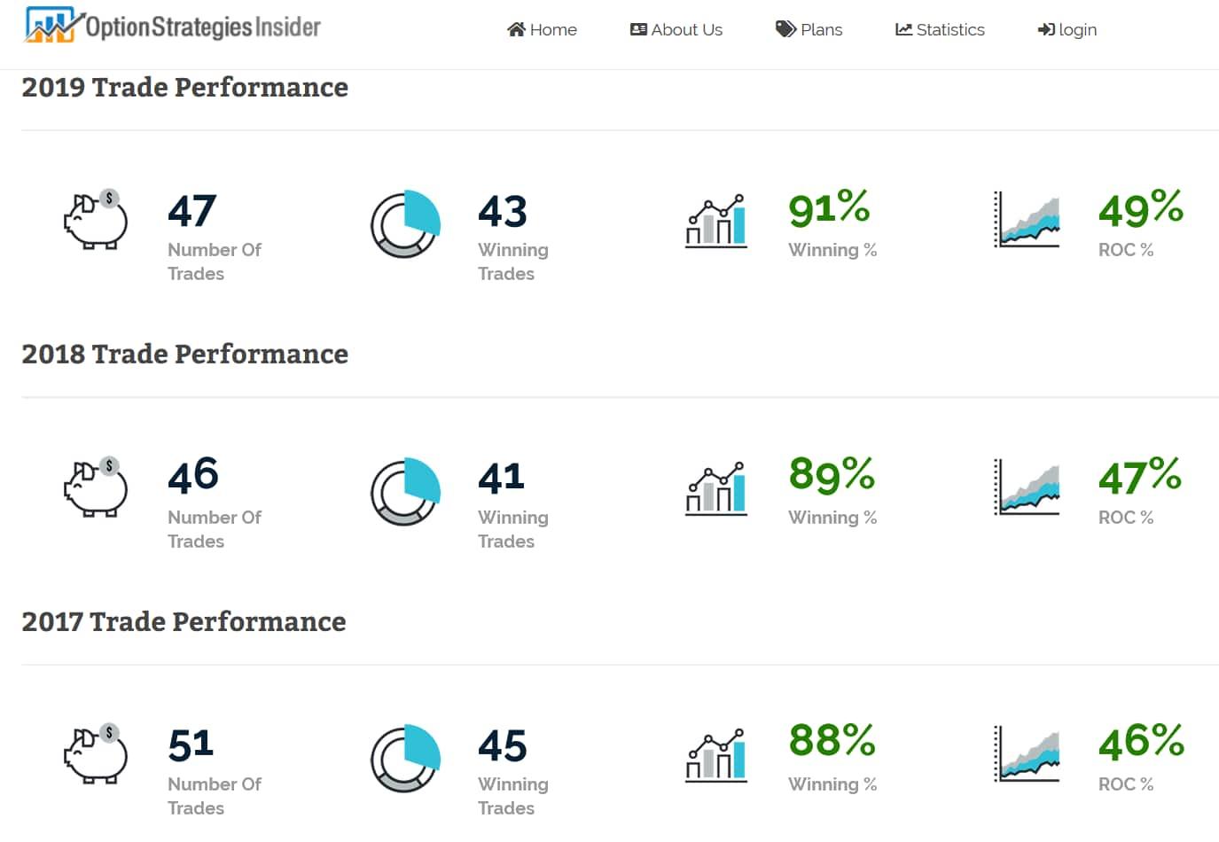 Option Strategies Insider Performance