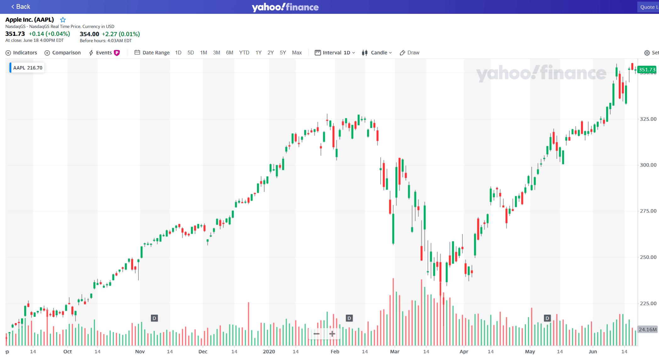 Yahoo Finance Free Stock Charts