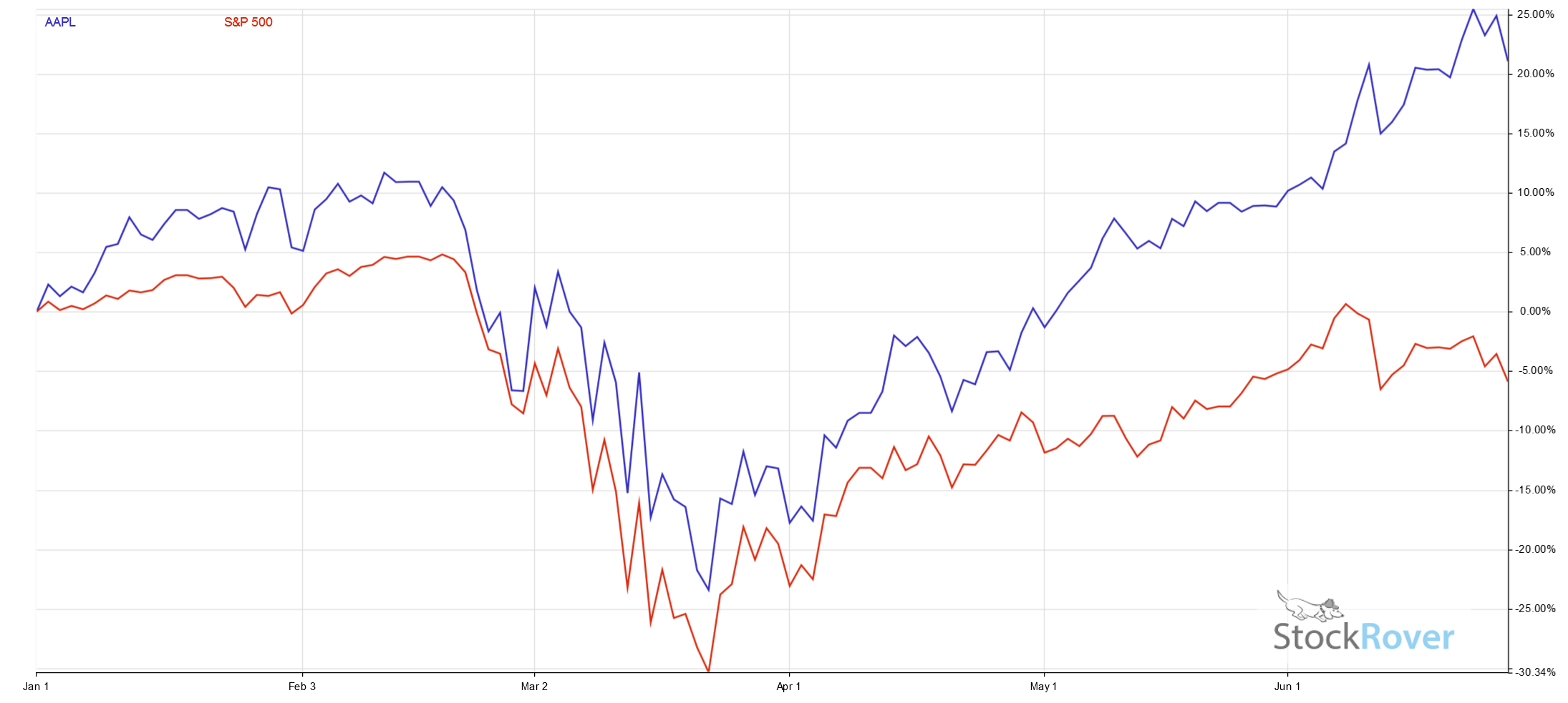 AAPL SP500 Correlation Chart
