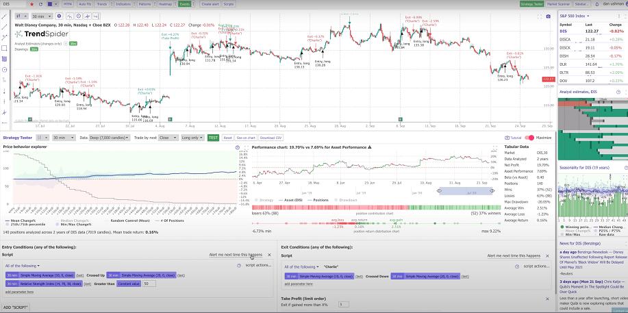 TrendSpider Trading System Performance