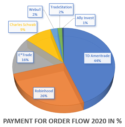 Payment for Order Flow in Percent 2020