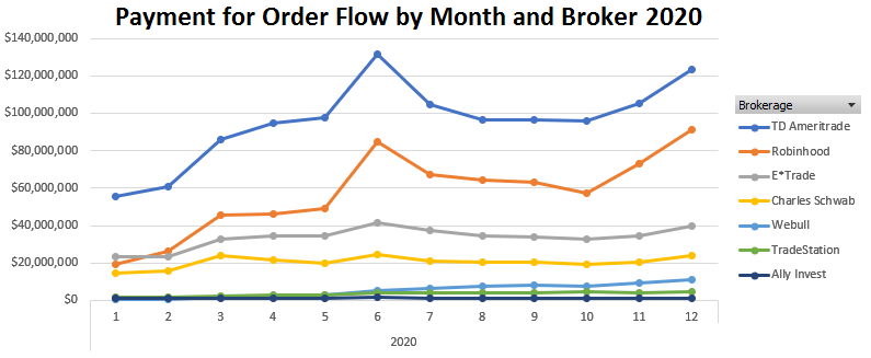 Payment for Orderflow by Month and Broker
