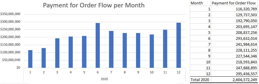 PFOF per Month 2020