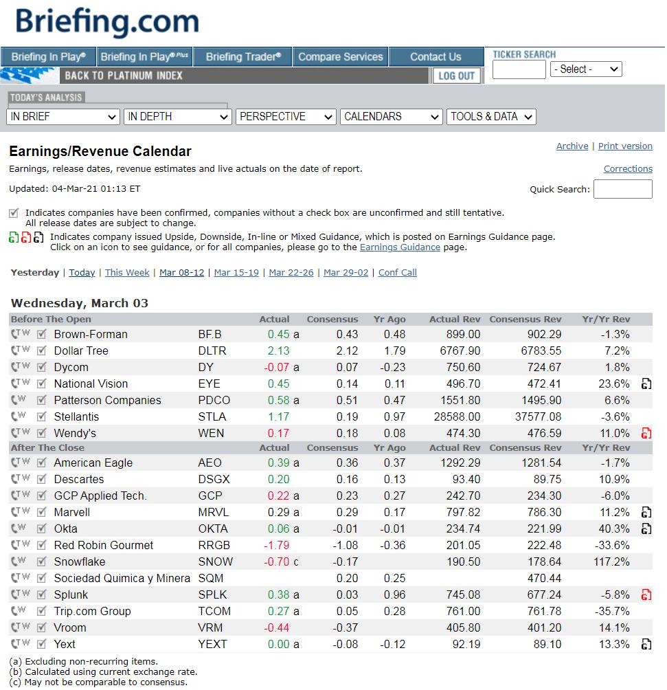 Calendario de ganancias de Briefing.com