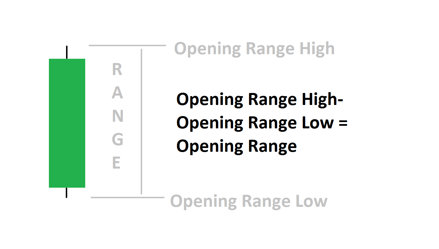 How To Calculate The Opening Range