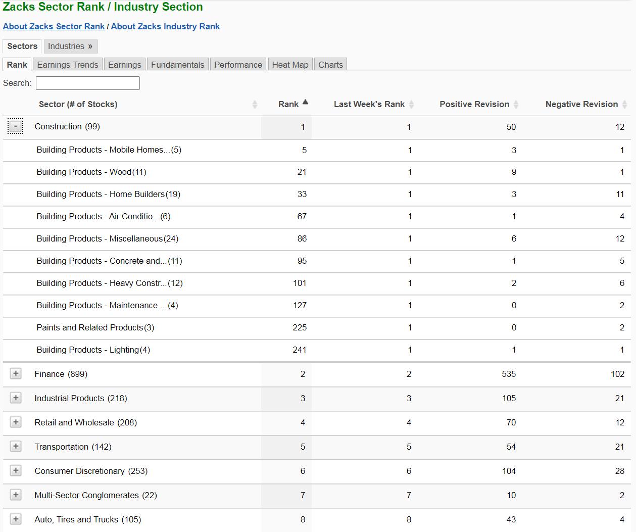 Zacks Industry Rank List