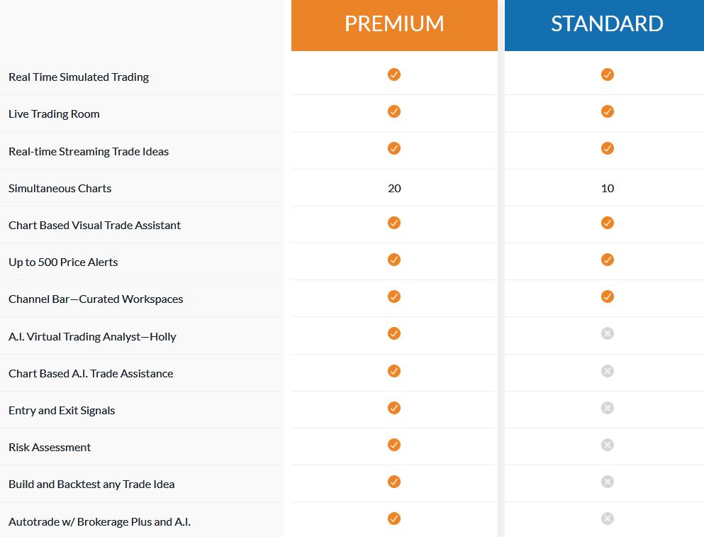 trade ideas standard vs premium