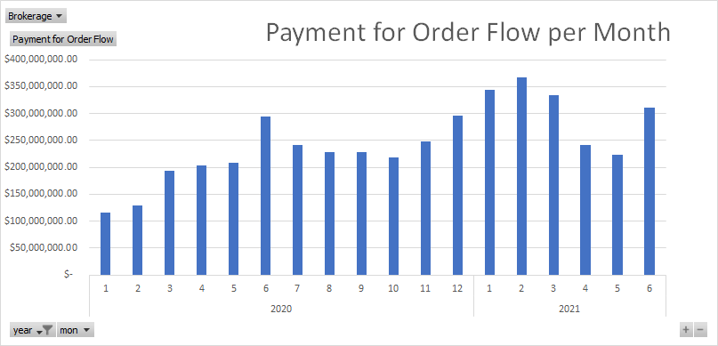 payment for order flow per month